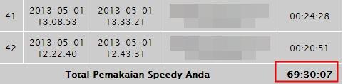 tagihan speedy mei 2013